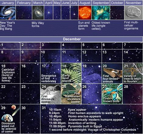 Carl Sagan's Cosmic Calendar, in which the entire 13.75 billion-year history of the universe is scaled down to a single year. At this scale, the Earth formed in August, life arose in September, and the first land plants appeared in mid-December. Apes did not appear until the very last day of the year. The first humans show up in the last six minutes and civilization in the final 30 seconds.