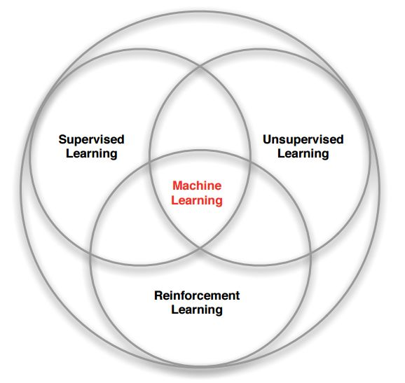 Machine Learning Branches Venn Diagram By David Silver Data