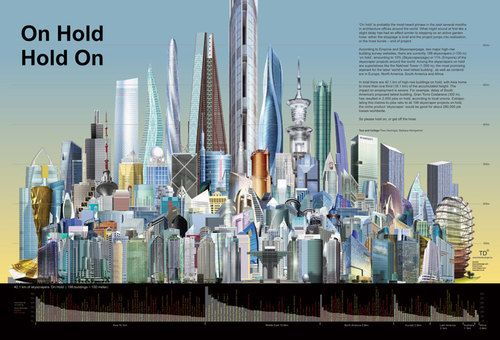 Here's a Chart Showing Stalled Buildings Around the GlobeHolding On, Design Magazines, Holding Holding, Architecture, Business Design, Infographic, Design Studios, Dutch Design, Innovation Design