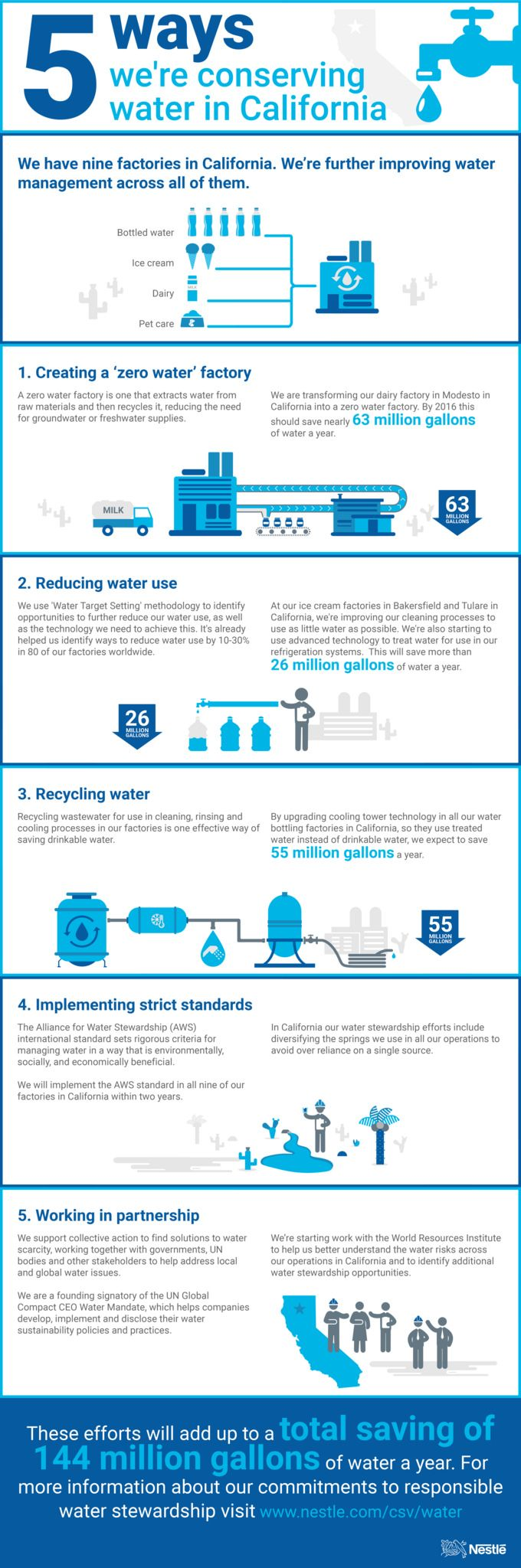 How we are conserving water in California   As the US state of California experiences another year of extreme drought, many people have expressed concern about the impact of our operations there. We understand that concern and we're intensifying our efforts to ensure we use water as efficiently as possible across all of our manufacturing operations, in California and beyond. Take a look at the infographic to find out more about what we're doing.