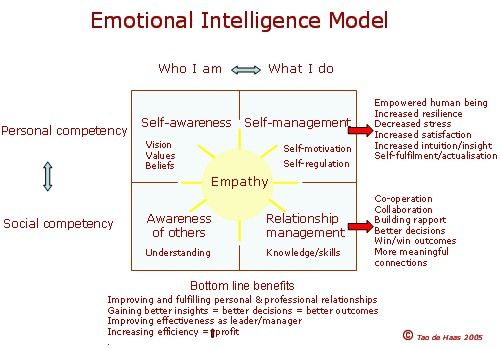 http://psychology.about.com/od/personalitydevelopment/a/emotionalintell.htm