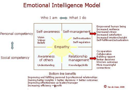 http://psychology.about.com/od/personalitydevelopment/a/emotionalintell.htm