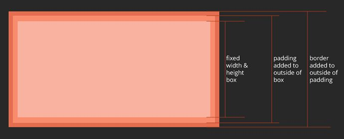 In this article, we take a look at the CSS box sizing property, and how to reset the box sizing to border box so that the CSS box model is more intuitive.