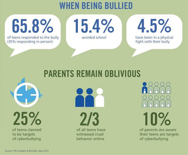 world-shaker-cyberbullying-infographic-421097 world-shaker ...