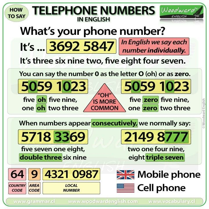 How To Say Your Phone Number In English English Words English Grammar Woodward English