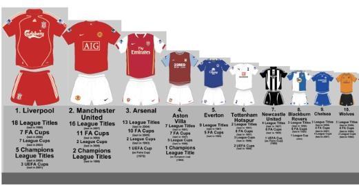 Google Image Result for http://epltalk.com/wp-content/uploads/2008/07/top-english-football-clubs.jpg