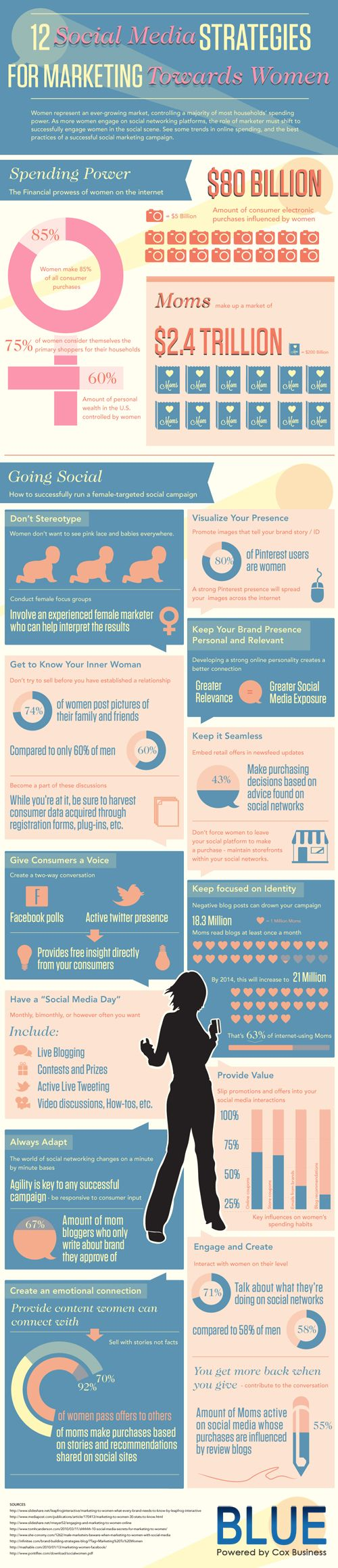 12 social media strategies for marketing to women #socialmedia #infographic Did you know women are 18% more likely than the baseline American to follow a brand on Facebook or other social media sites. Women are also 12% more likely to use the Internet to purchase a product featured on TV (Neilsen).