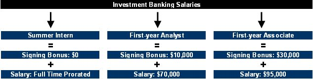 Investment Banking Salaries and Bonus #wall #street #banker #salary http://finance.nef2.com/investment-banking-salaries-and-bonus-wall-street-banker-salary/  # Main menu Investment Banking Salaries and Bonus One of the big perks to the 80-100 hour work weeks is that investment bankers get paid a lot. Let's face it, if you're going to work 7 days a week you better be getting paid well for it. Summer interns will receive a pro-rated salary of $70,000 per year and will generally be paid hourly…