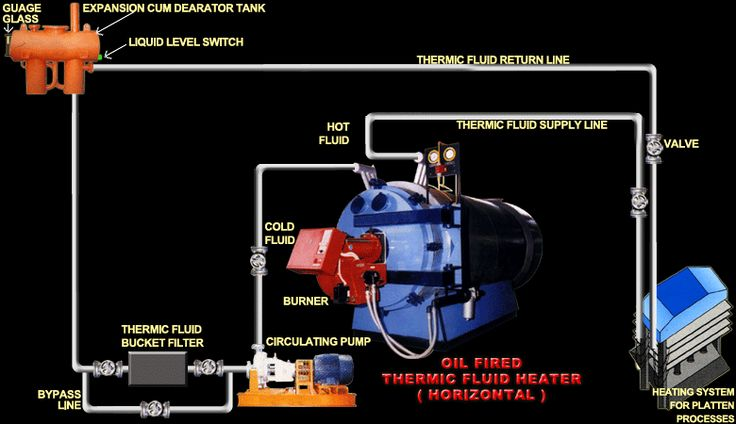 Jual thermal oil sistem heat tranfer oil