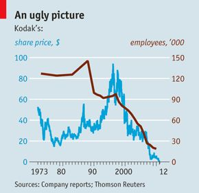 Technological change: The last Kodak moment? | The Economist
