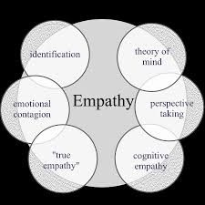 empathy diagram lifers pinterest. Black Bedroom Furniture Sets. Home Design Ideas