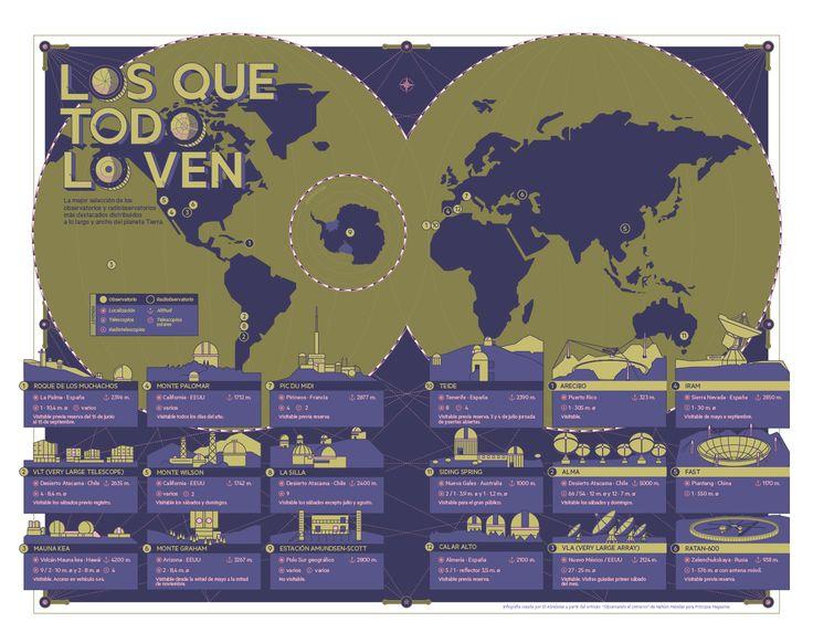 World Observatories Infographic on Behance