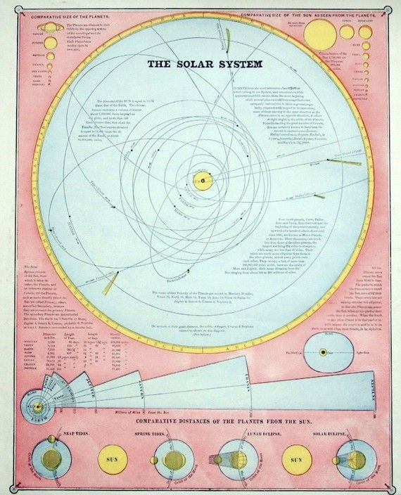 1887 Antique Diagram of the Solar System
