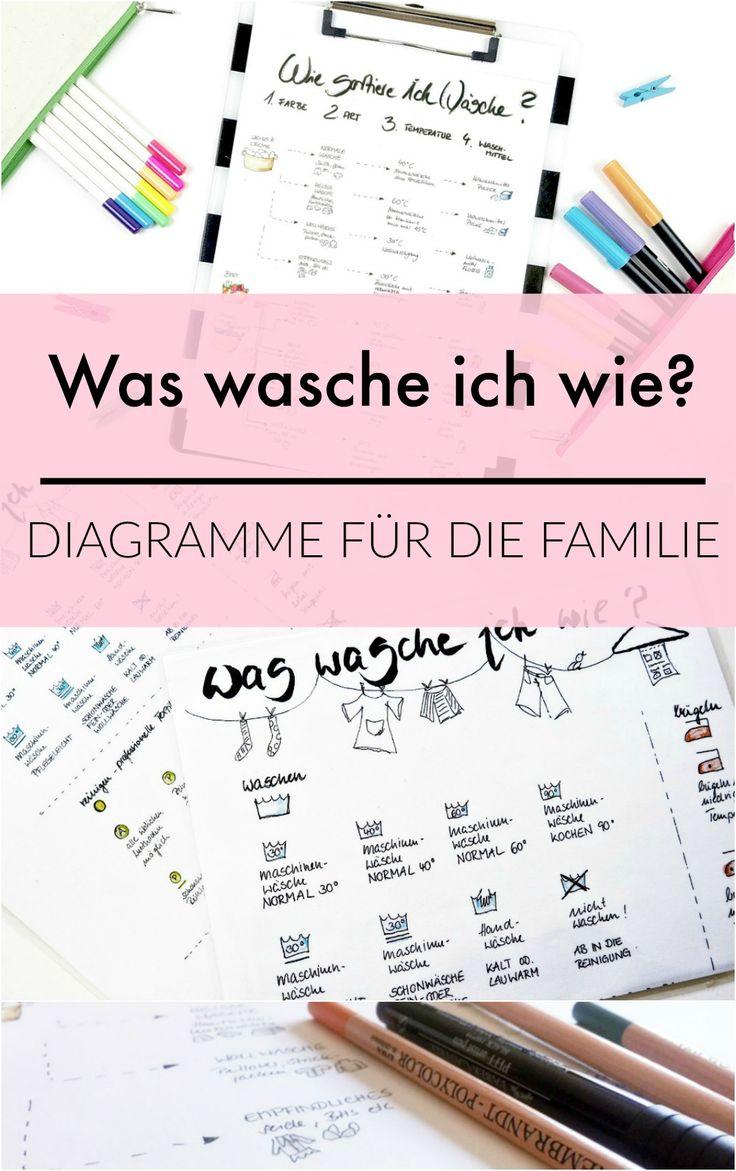 """Nie mehr """"das kann ich nicht"""" - Bilderdiagramme zum Wäschesortierten und Waschen für mehr Ordnung!"""