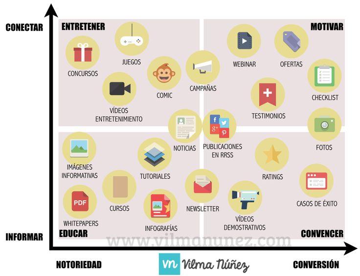 Mix de contenidos - estrategia de contenidos