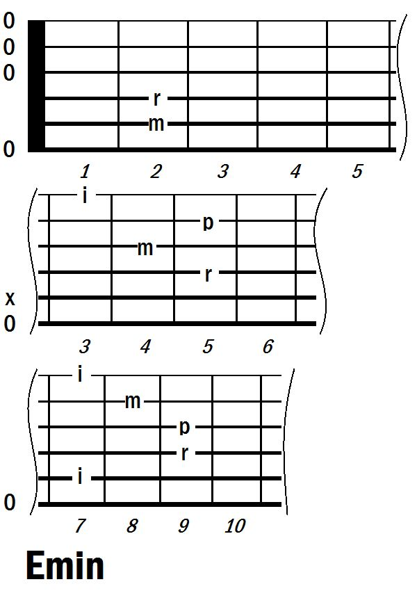 50 best images about Stuff to learn playing guitar on Pinterest : Guitar chords for beginners ...