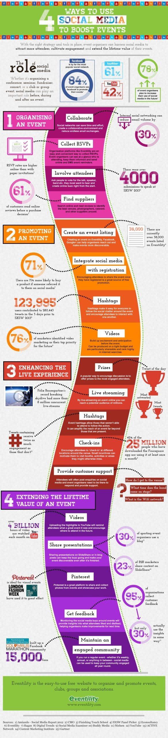 Social Media's Impact on Event Planning -- Eventility has published an infographic displaying the ways your organization should incorporate social networking into four key stages of an event: at the time of organizing, during the promotional period, in synch with the event as it's happening, and in the days afterward. / Apr 26 '13