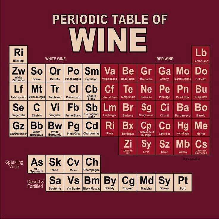#wine Periodic table od wine