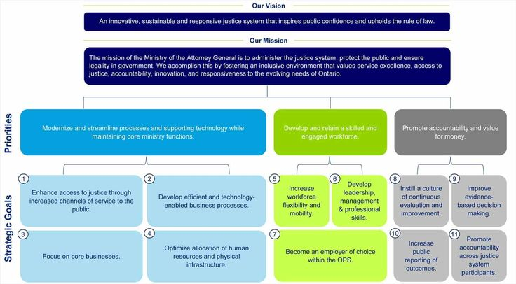 Technology Strategic Plan Template of the strategic planning - quality management plan