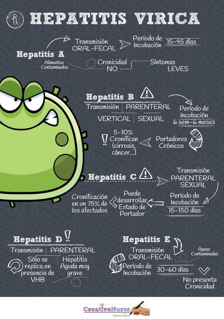 HEPATITIS VÍRICA PARA ENFERMERÍA