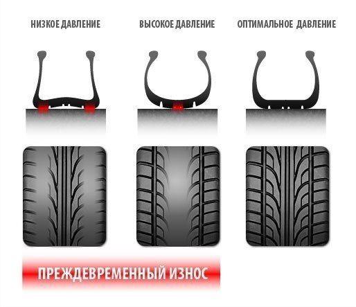 Бывает, что при перекидывании колес с зимы на лето - не успели, отложили на потом, просто забыли - проверить давление в шинах. Проверьте давление - предупредите преждеввременный износ.