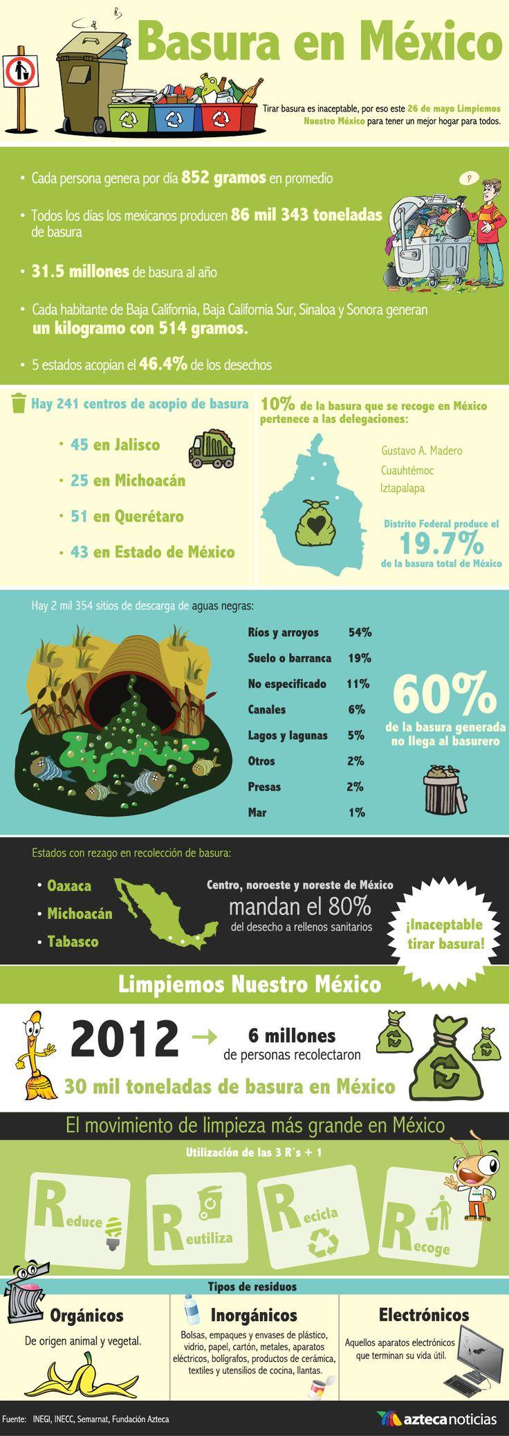 Basura en México reciclaje día de la tierra