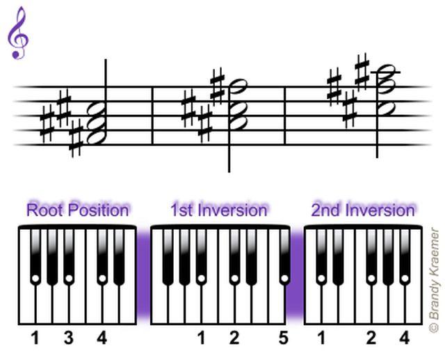 Acordes Tríada Mayor de Piano: Triadas Mayores de Fa-Sostenido  para Piano