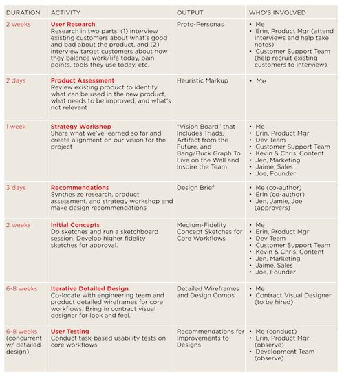 Best 25+ Project timeline example ideas on Pinterest Timeline - project plan
