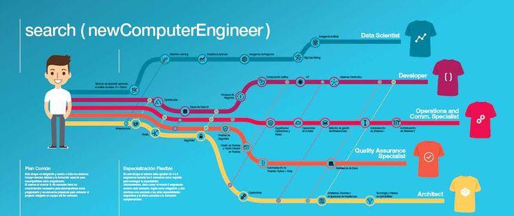 La nueva malla curricular de la Ingeniería Informática tiene por finalidad entregar soluciones a las necesidades actuales y futuras.
