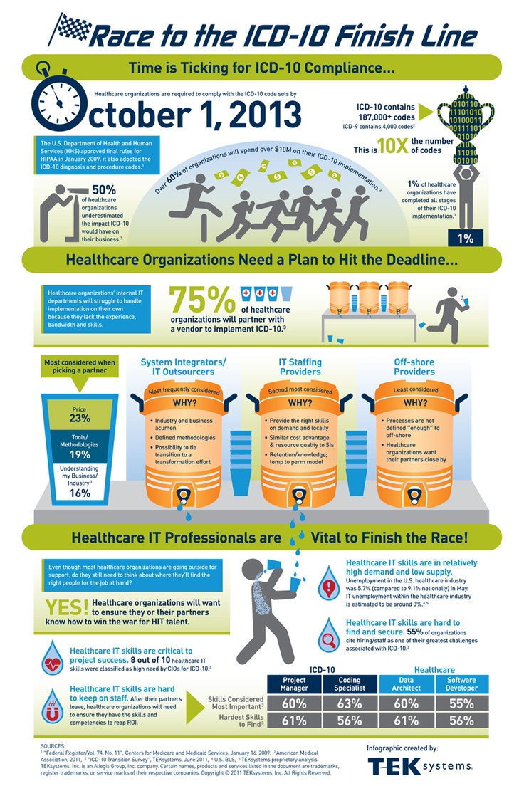 79 best hin healthcare infographics images on pinterest get the best icd 10 training from the best certified medical coding trainer 1betcityfo Choice Image