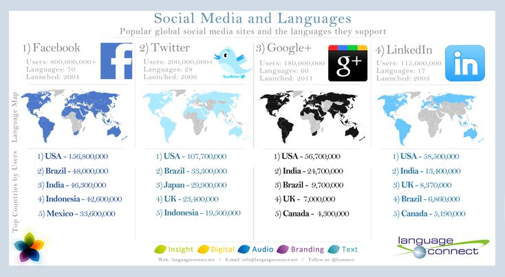 Social media and languages. Interesting.: Social Network,  Internet Site,  Website, Web Site, Social Media Infographic, General Infographic, Around The World, Language, Socialmedia