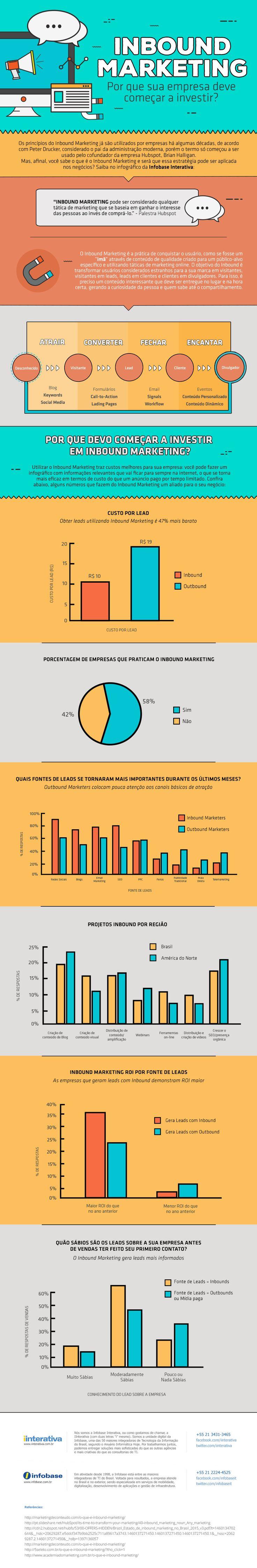 Infográfico – Inbound Marketing: por que sua empresa deve começar a investir? http://www.iinterativa.com.br/infografico-inbound-marketing-por-sua-empresa-deve-comecar-investir/