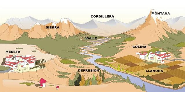 EL VALLE - Tercero y Cuarto de Primaria: LOS PAISAJES