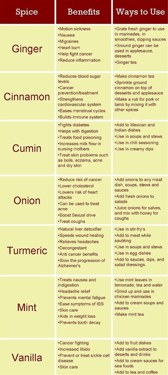How Spices Can Improve Your Health