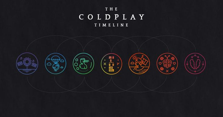 Our new #ColdplayTimeline site is go! Explore the band's history from 1997 to 2015 at http://timeline.coldplay.com now! A