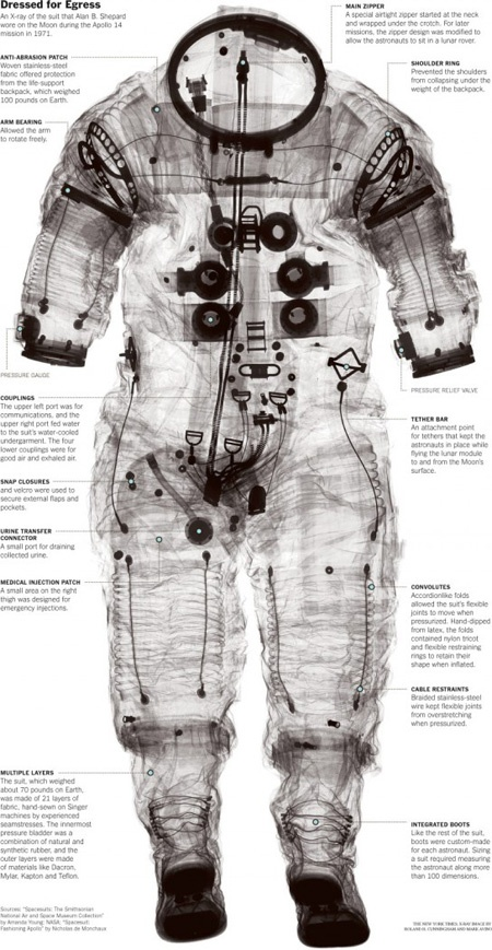 Spacesuits. A Visual Journey: 14 Spacesuit, Spaces Suits, Apollo 14, Xray, X Rays, Space Suits, Spacesuits, Shepards Apollo, Alan Shepards