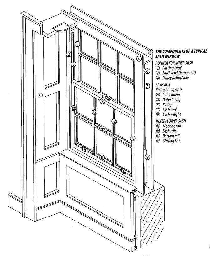 Best 20+ Window parts ideas on Pinterest