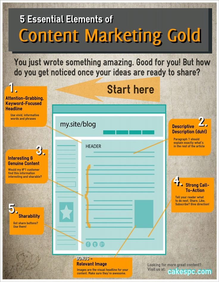 Pin by Candidwriter.com on Content Marketing Infographics Ideas And Tips | Content marketing, Infographic, Essential elements