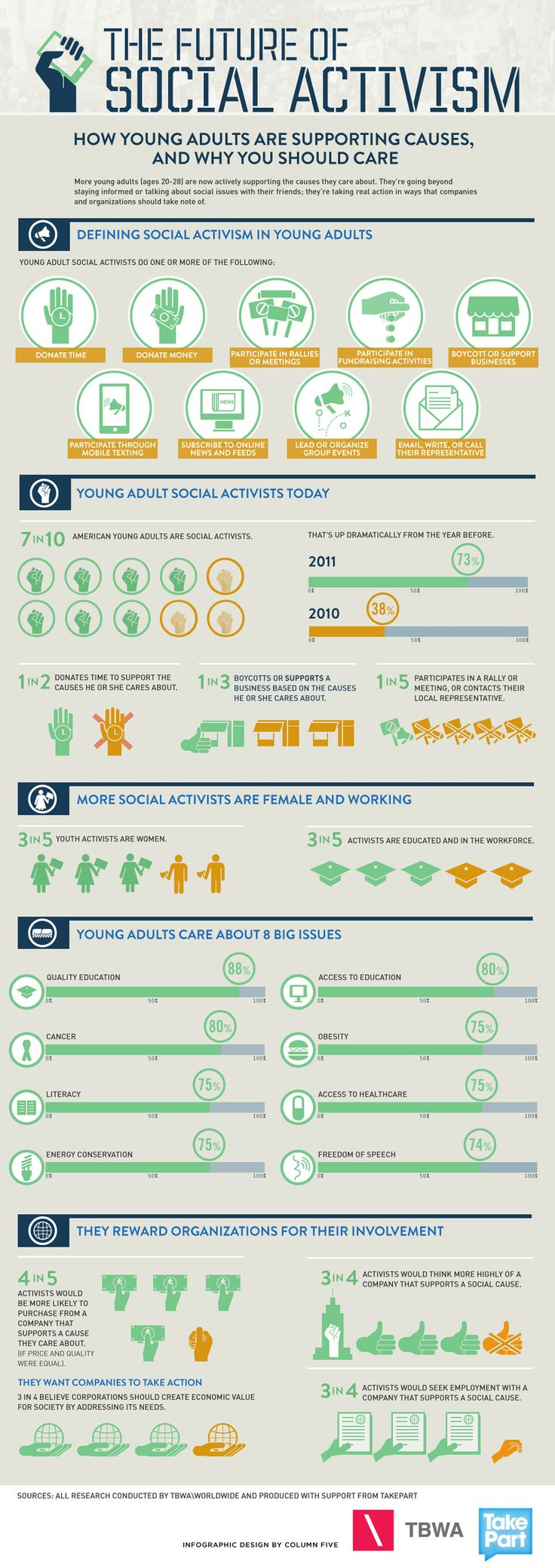 More young adults (ages 20-28) are now actively supporting the causes they care about. In this infographic created with TakePart, we visualized how young adults are going beyond staying informed or talking about social issues with their friends; they're taking real action in ways that companies and organizations should take note of.