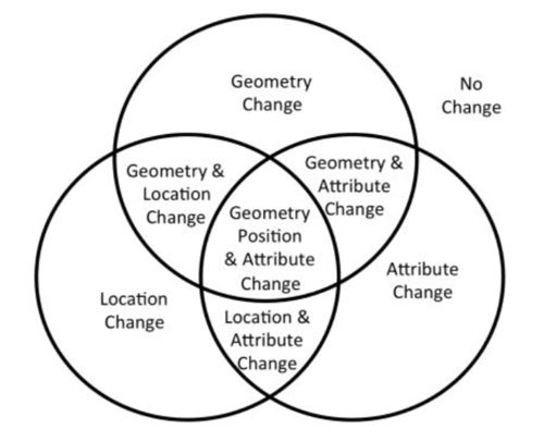 Eights different scenarios of change on a feature. From: Harbelot, Arenas, and Cruz, 2013.