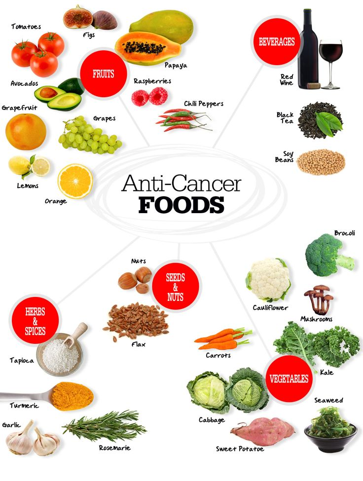 anti cancer foods --> they are also terrific for overall health #healthy