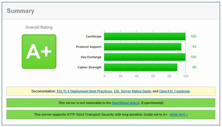 Getting an A+ on the Qualys SSL Test.