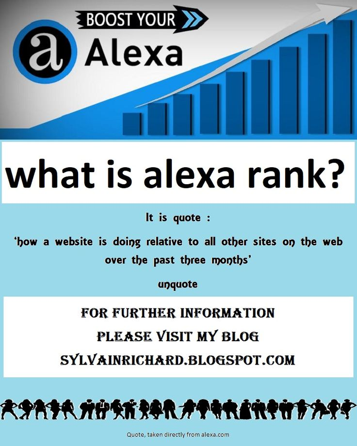if you have a website/blog and you don`t know about the alexa ranking index .... then this article is a must read.