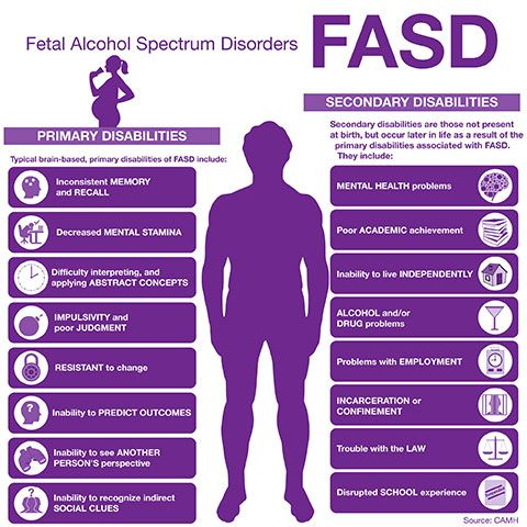 Fetal Alcohol Spectrum Disorder- FASD Part 1 ~ 24 Cottonwood Lane24 Cottonwood Lane