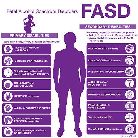 Fetal Alcohol Spectrum Disorder- FASD Part 1 ~ 24 Cottonwood Lane24 Cottonwood Lane