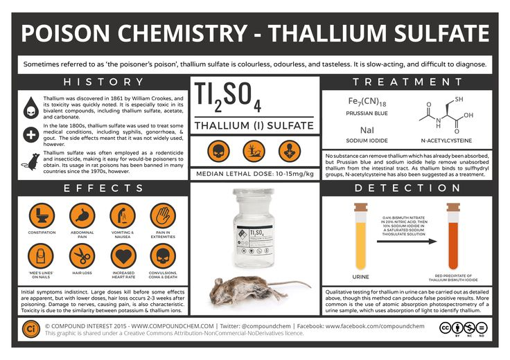 Having already looked at arsenic and cyanide in the previous instalments in this series, our attention turns to thallium, another famed poison. Thallium perhaps doesn't share quite the same profile...