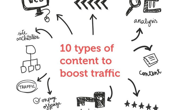 Content is king in the SEO world. So, know the types of content that generate more traffic to your website by reading this useful article.
