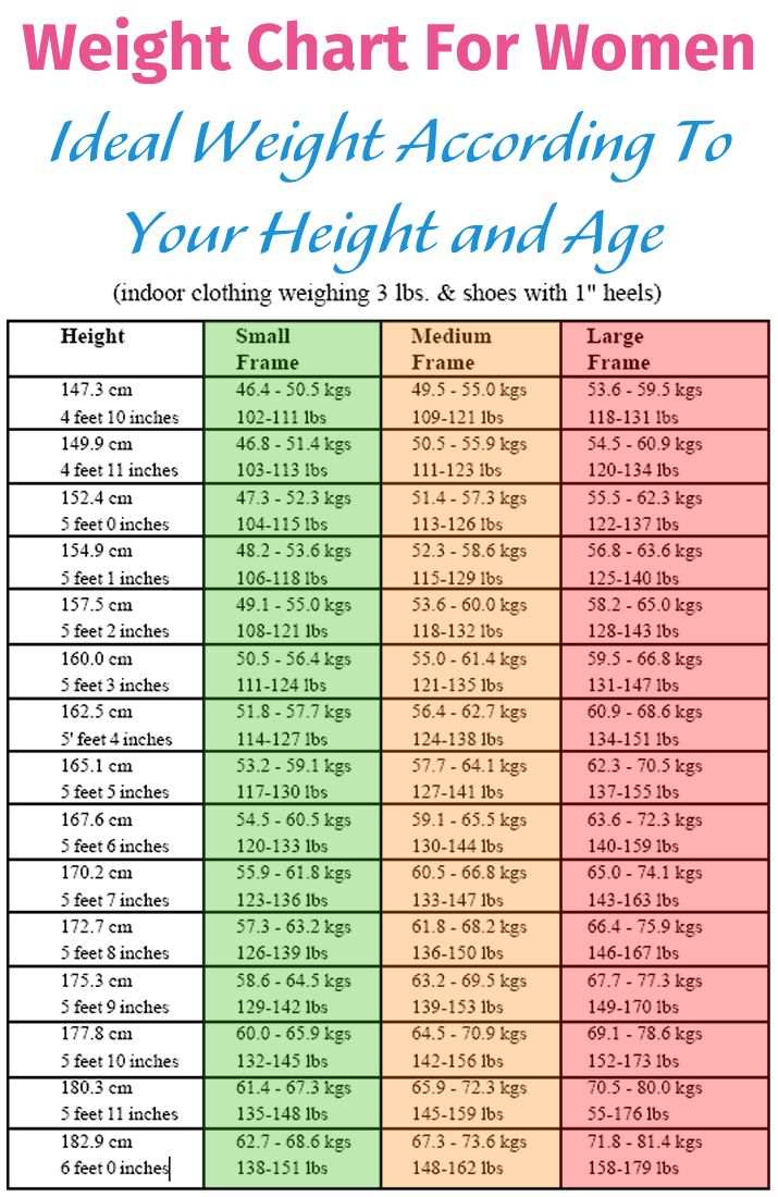 A normal weight helps you stay healthy and to protect yourself from a disease. See how many pounds you should weigh, according to your age and height.