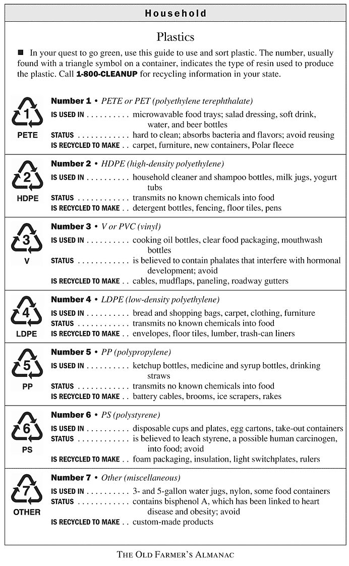 plastics recycling chart numbers bottles containers