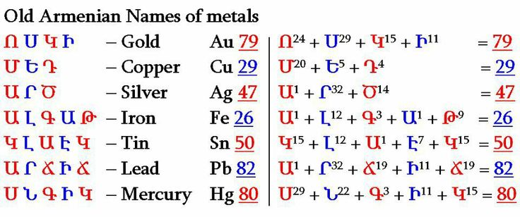 This is beyond amazing, just remarkable really.Here are the names of some chemical elements. The interesting fact is that each one of the Armenian alphabetic letters represent a numerical value. Now the sum of the numerical values of letters used to write the name of each element equals the Atomic Number of that element. Here are some examples... No other alphabet in history has ever had such a precise mathematical and logical structure